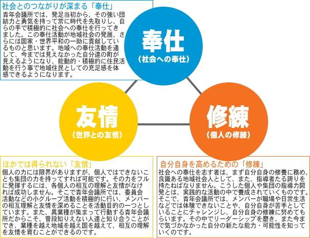 修練・奉仕・友情の三つの信条 公益社団法人 日本青年会議所 JCI
